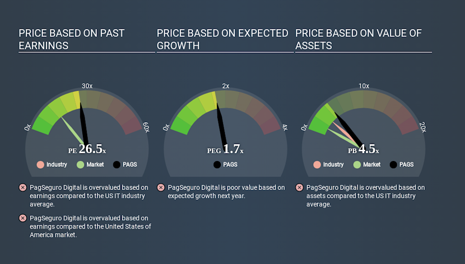 NYSE:PAGS Price Estimation Relative to Market April 17th 2020