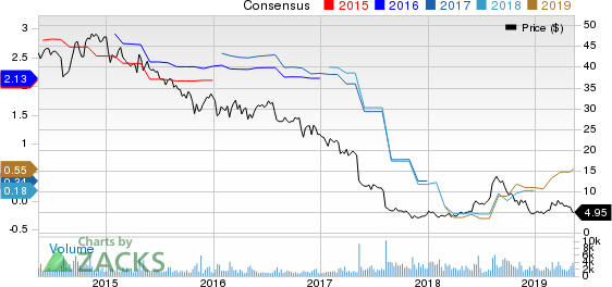 Vitamin Shoppe, Inc Price and Consensus