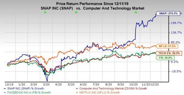Buy Soaring Snap Stock for 2021 as a Long-Term Tech Growth Play?