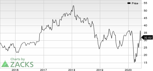 Altra Industrial Motion Corp. Price