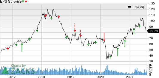 Westlake Chemical Corporation Price and EPS Surprise