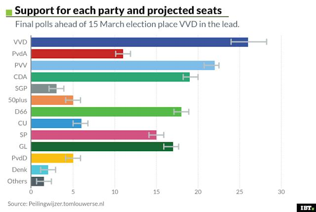 Support for each party and projected seats