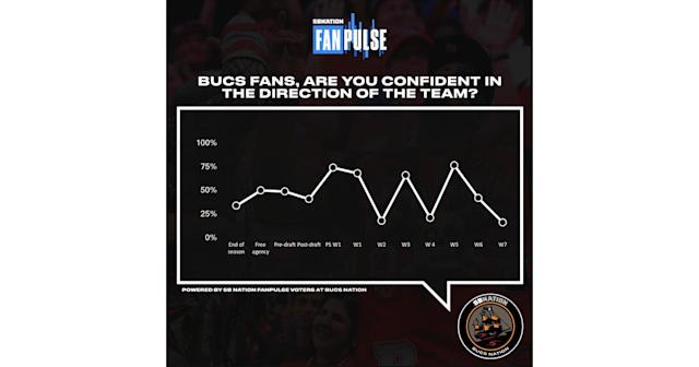 SB Nation FanPulse: Confidence dips to a season low following consecutive losses