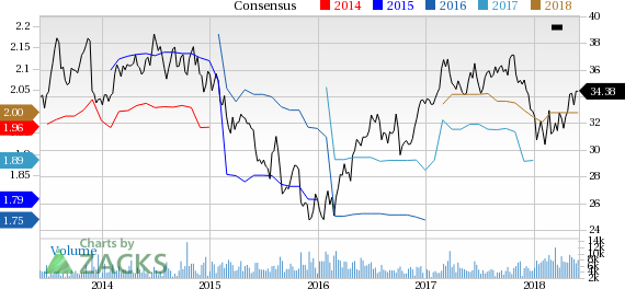 OGE Energy (OGE) reported earnings 30 days ago. What's next for the stock? We take a look at earnings estimates for some clues.