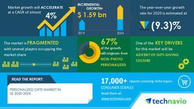 Technavio announced its latest market research report titled United States Personalized Gifts Market by Product and Distribution Channel - Forecast and Analysis 2020-2024