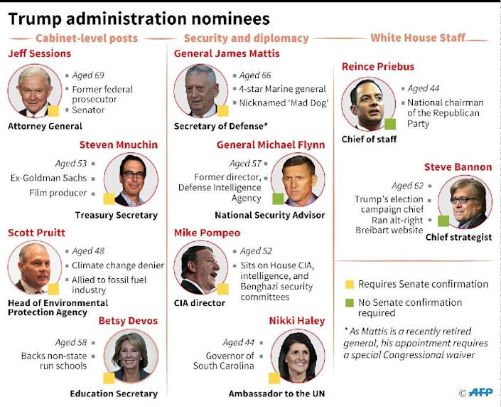 Trump administration nominees (AFP Photo/Christopher HUFFAKER)