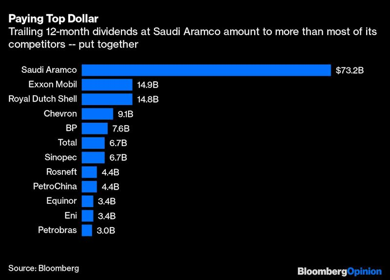 Saudi Aramco's Dividend Math Doesn't Add Up