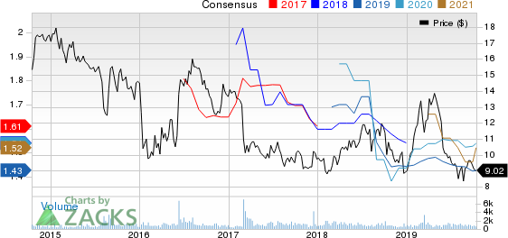 BRAEMAR HOTELS & RESORTS INC. Price and Consensus