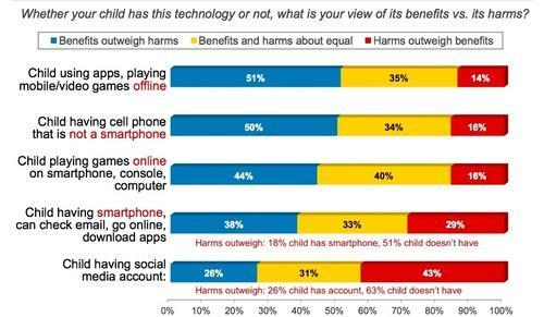 Graphic about benefits and harm of various technologies