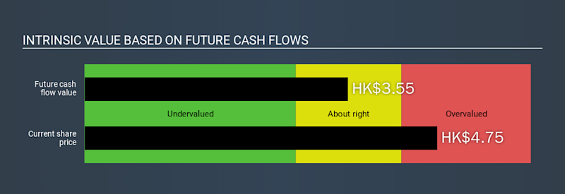 SEHK:1199 Intrinsic value, March 10th 2020