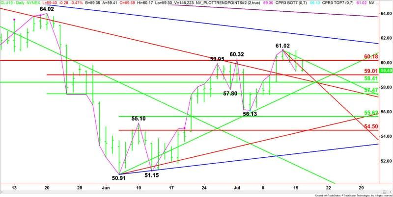 Crude Oil Price Update – Bearish API Report Could Trigger