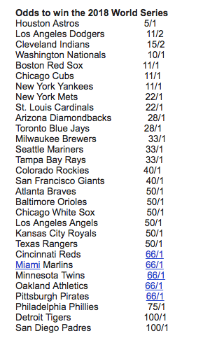 The Astros are favored to repeat in 2018. (Screenshot courtesy of Bovada)