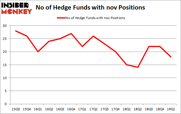 No of Hedge Funds with NOV Positions