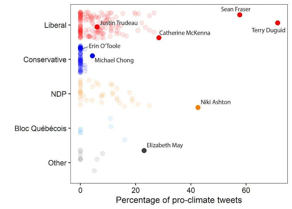 Plot of pro-climate tweets by political party