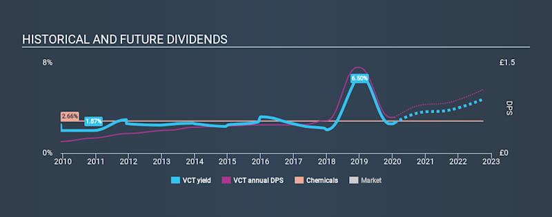 LSE:VCT Historical Dividend Yield, January 26th 2020