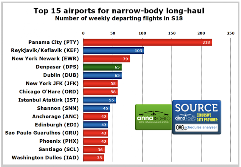Narrow field: the leading airports for long-haul, narrow-bodied aviation (Anna.Aero)