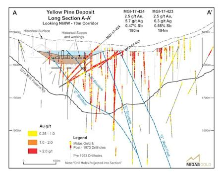 Midas Gold Reports Final Results from 2016-17 Winter Drill Program, Stibnite Gold Project, Idaho