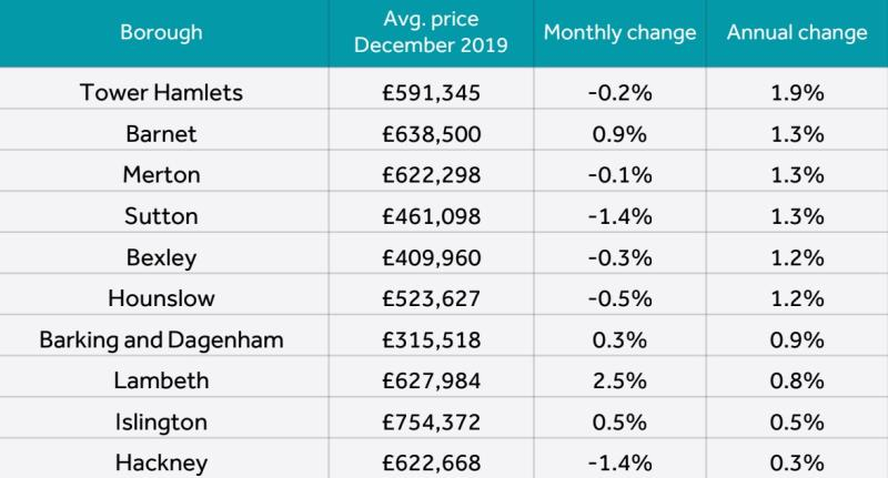 Boroughs where prices are rising fastest in London. Chart: Rightmove