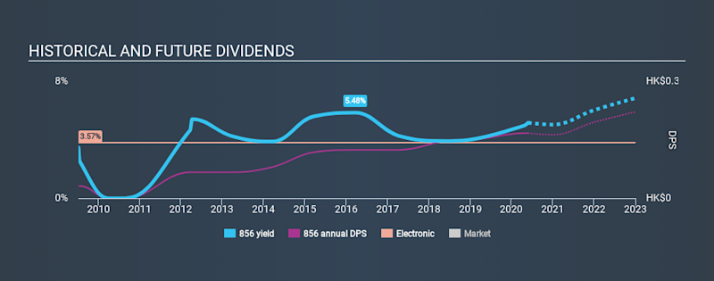 SEHK:856 Historical Dividend Yield May 27th 2020