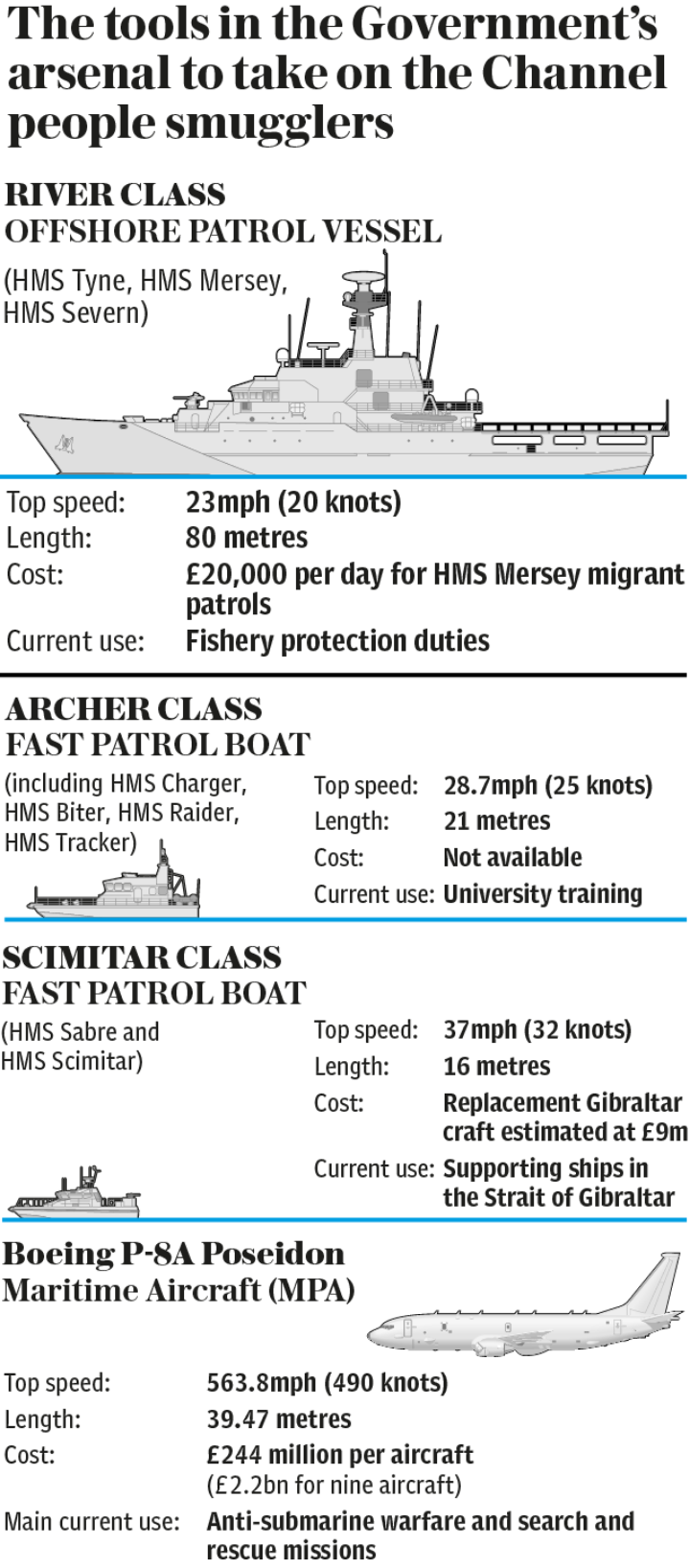 Governments arsenal to push back migrants