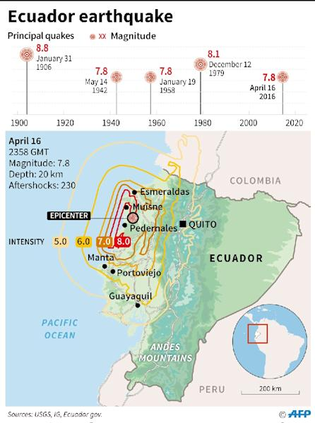 Map of Ecuador showing previous earthquakes with their magnitude (AFP Photo/Alain Bommenel, Philippe Mouche, Gustavo Izus)