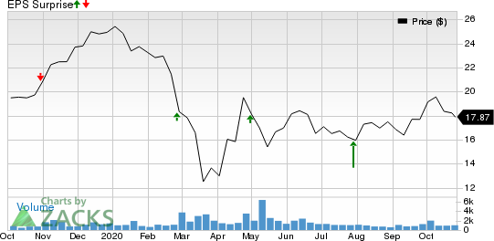 Compass Diversified Holdings Price and EPS Surprise