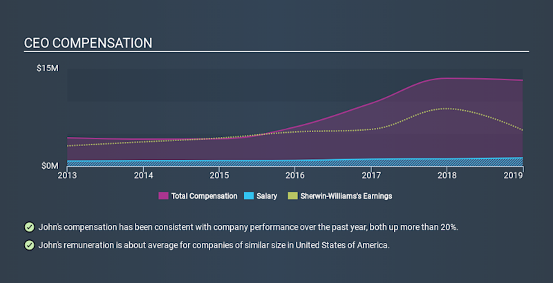 NYSE:SHW CEO Compensation, December 12th 2019