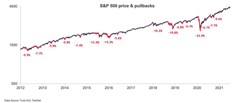 It's been almost a year since the S&P 500 fell more than 5%, the second-longest streak we've seen in the last decade. (Source: Truist)