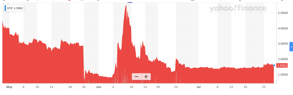 Hertz's share price spiked even after the company declared bankruptcy. Photo: Yahoo Finance UK