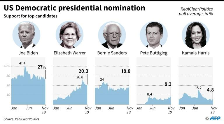 Chart showing support for top candidates in the US Democratic presidential nomination race as of Nov 19, according to RealClearPolitics polling average. (AFP Photo/Gal ROMA)