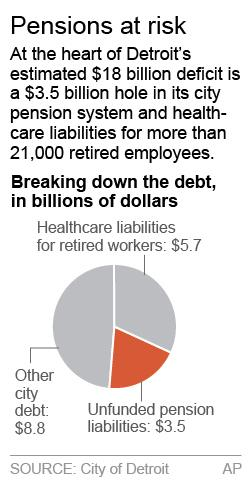 A chart examining Detroit's estimated $18 billion deficit breaks out the portion of the debt owned by the city's pension liabilities and retiree health care debt; 1c x 3 1/4 inches; 46.5 mm x 82 mm;