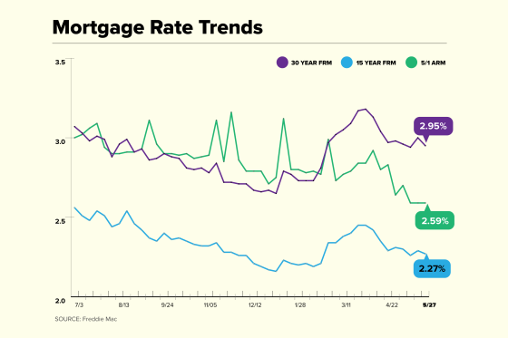 Mortgage Rate Trend chart for May 27