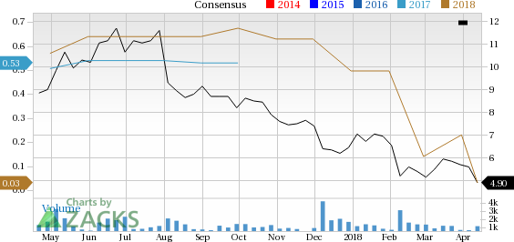 EMCORE (EMKR) has witnessed a significant price decline in the past four weeks, and is seeing negative earnings estimate revisions as well.