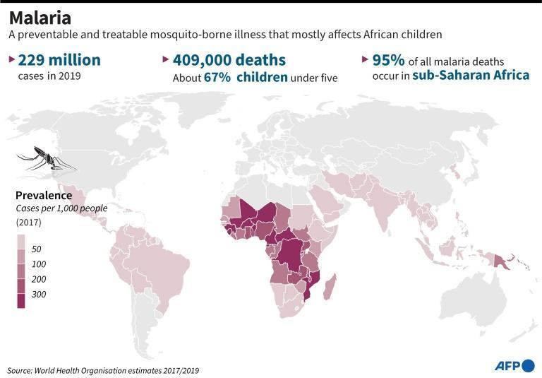 Malaria around the world