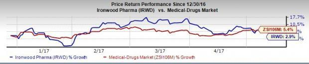 Ironwood (IRWD) Q1 Loss Wider than Expected, Sales Miss