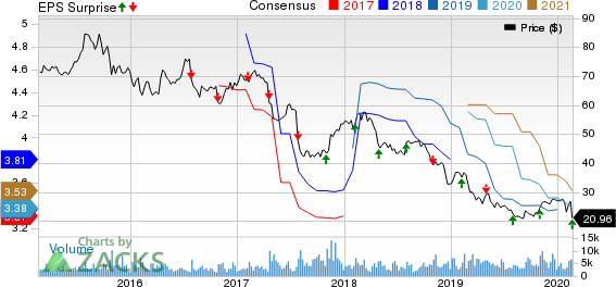 MEDNAX, Inc. Price, Consensus and EPS Surprise