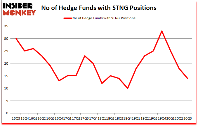 Is STNG A Good Stock To Buy?