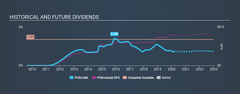 NYSE:PHM Historical Dividend Yield, March 6th 2020