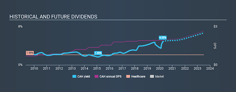 NYSE:CAH Historical Dividend Yield March 26th 2020