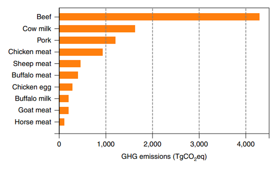 Greenhouse gas emissions from 10 most polluting animal-based foods (Xu et al. (2021))