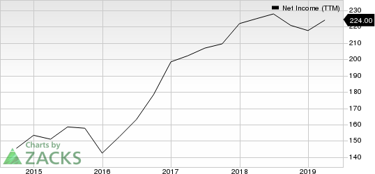 Maximus, Inc. Net Income (TTM)