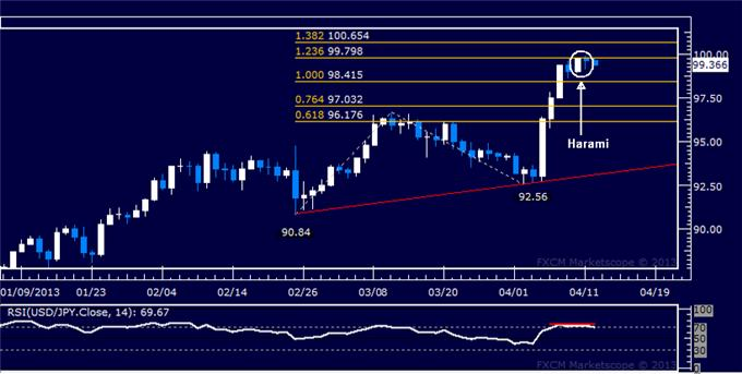 Forex_USDJPY_Technical_Analysis_04.12.2013_body_Picture_5.png, USD/JPY Technical Analysis 04.12.2013