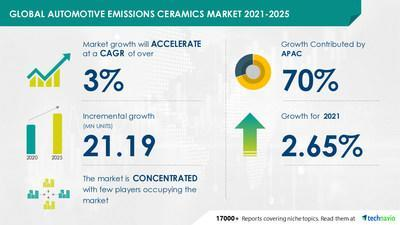 Technavio has announced its latest market research report titled Automotive Emissions Ceramics Market by Type and Geography - Forecast and Analysis 2021-2025
