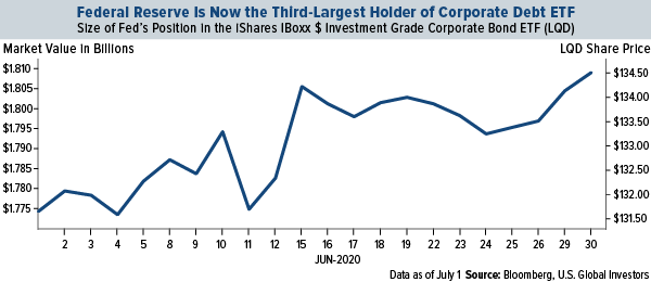 federal reserve is now the third-largest-holder of corporate debt ETF