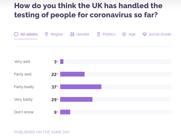 A majority of Brits feel the government has handled coronavirus testing badly. (YouGov)