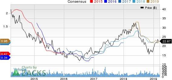 Melco Resorts & Entertainment Limited Price and Consensus