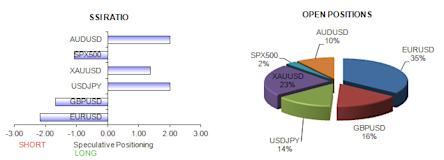 ssi_table_story_body_Picture_11.png, Forex Crowd Sentiment Favors Euro Strength, but US Dollar not Done Yet