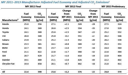 Chart comparing vehicle manufacturers by their vehicle fleets' average carbon dioxide emissions and fuel economy.