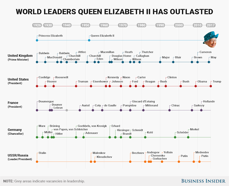 BI Graphics World leaders Queen Elizabeth II has outlasted 1 (1) 2 april 2016