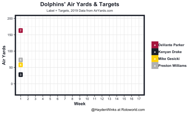 Dolphins air yards and targets